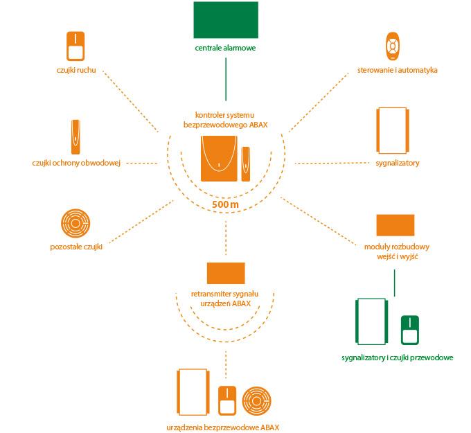 ABAX dwkierunkowy system bezprzewodowy