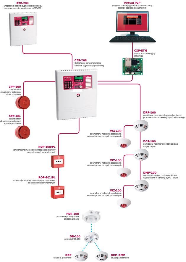 Schemat systemu CSP