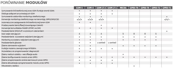 Porównanie modułów GSM