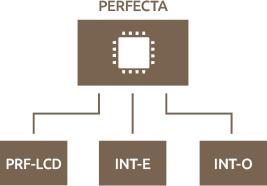 схема PERFECTA