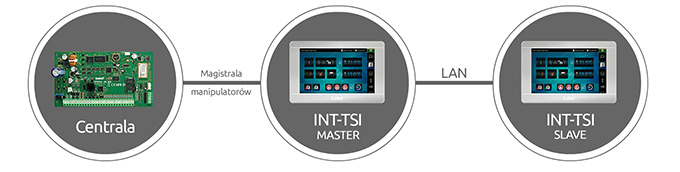 INT-TSI master/slave