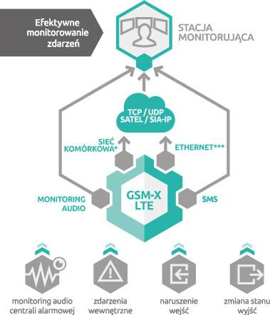 GSM-X LTE efektywne monitorowanie zdarzeń - schemat