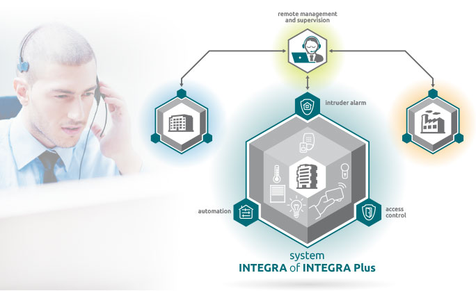 Integra Business - one device – many possibilities – scheme