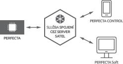 PERFECTA - usługa zestawiania połączeń