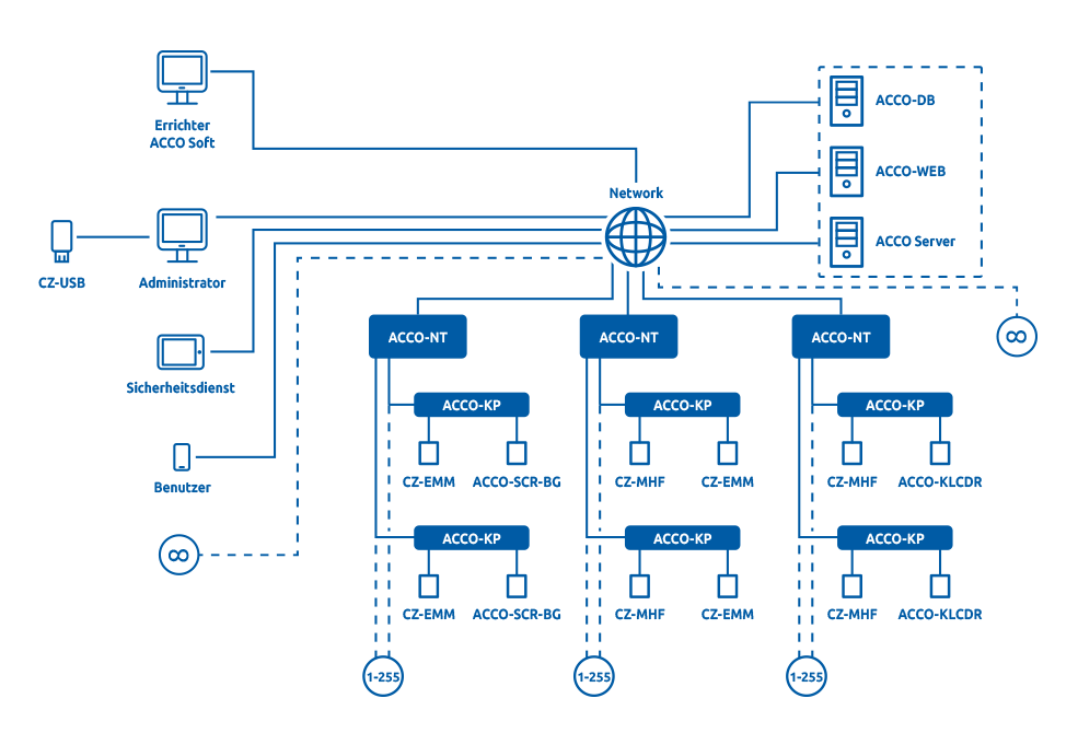 Struktura systemu ACCO NET