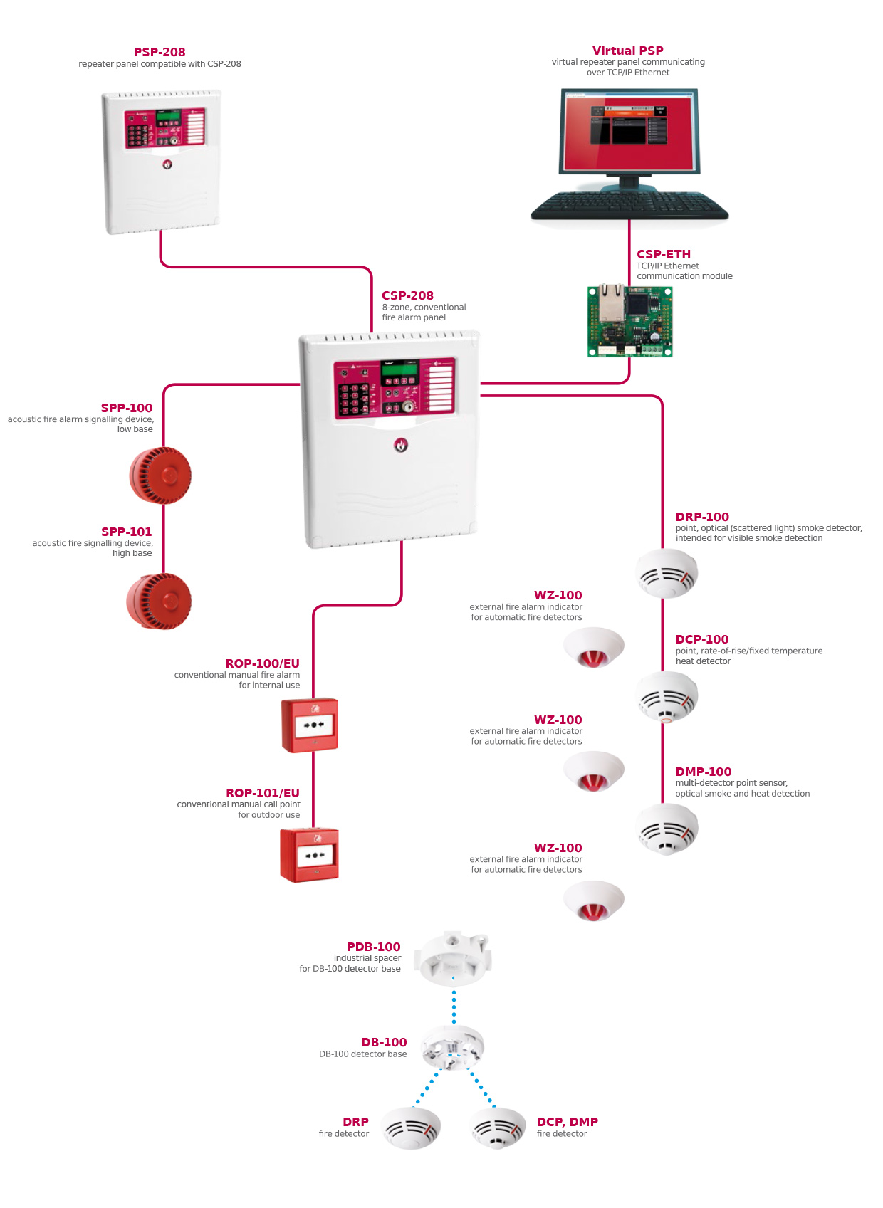 612 on fire detection and alarm system