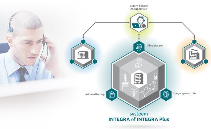 Integra – een systeem – enorme mogelijkheden