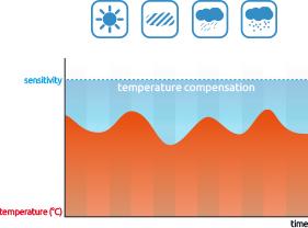 Czujki kurtynowe - kompensacja temperatury