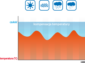 Завіса детектор - температурна компенсація
